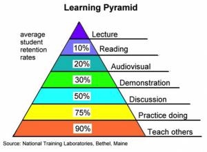 learningpyramid